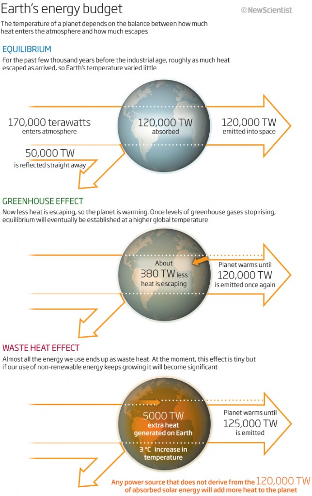 This basically shows why solar is going to be the way to go.  Copyright New Scientist.